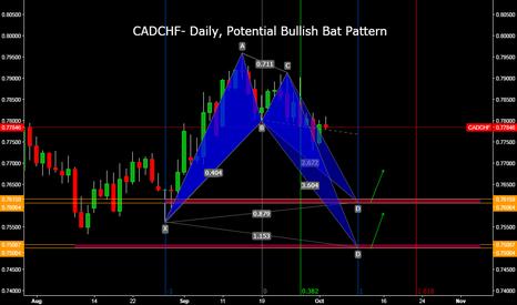 CADCHF: CADCHF- Daily, Potential Bullish Bat Pattern