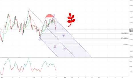 EURUSD: EURUSD's Market Overview