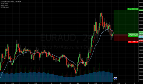 EURAUD: Long EURAUD - 4-hr