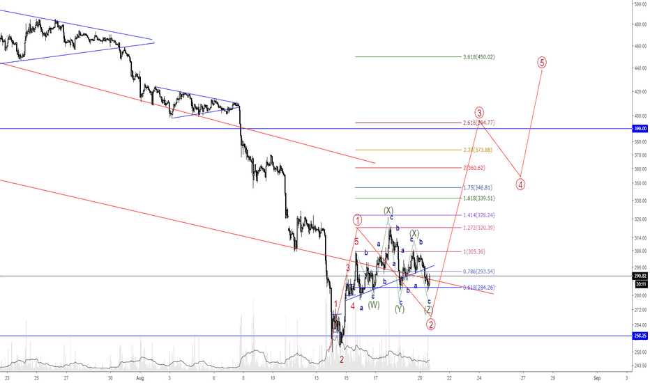 ETHUSD: Possible wave 3 count for Eth!