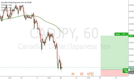 CADJPY: Looking to long CADJPY