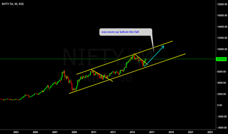 NIFTY: NIFTY 50- On request