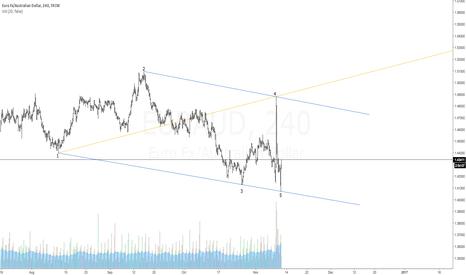 EURAUD: $EURAUD   BULLISH WOLFE WAVE   1-4 TARGET LINE