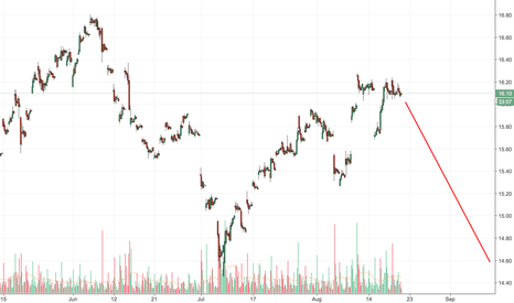 SLV: SILVER / SLV is a BEAR. Currently being leveled by Geopolitical