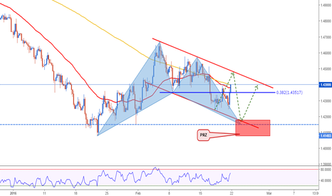 GBPUSD: GBPUSD: Get ready for the next week