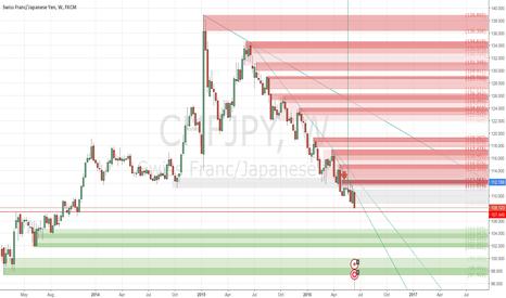 CHFJPY: +442 pips still in running. Today Webinar - #ProfitingMe