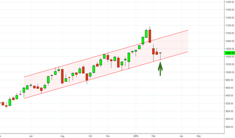 NIFTY: Nifty at support level..