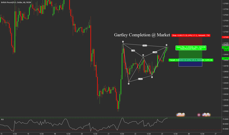 GBPUSD: Bear Gartley Completion at Market