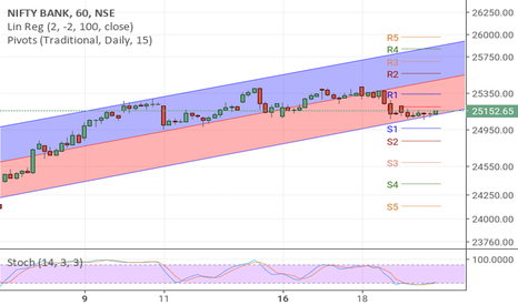 BANKNIFTY: BankNIFTY to go 25700