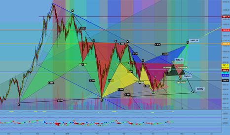 BTCUSD: Three Possibilities for Bitcoin - Which one do you agree with?