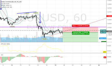 EURUSD: short EURUSD @ 60 min @ trading capability for this 51st week`16