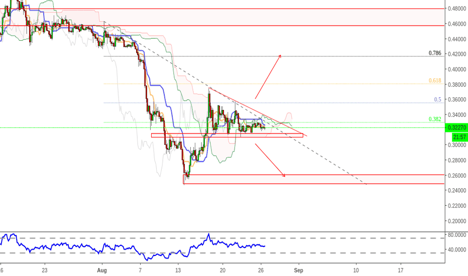 XRPUSD: ripple - 4h - triangle