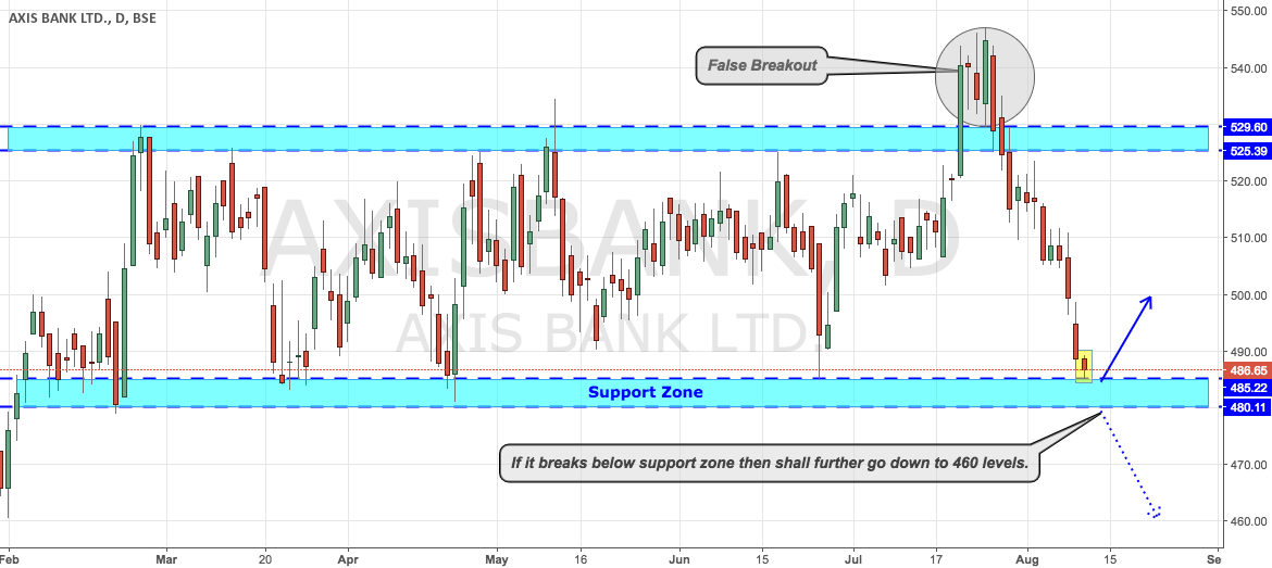 AXISBANK - At Strong Support Zone, Knocking Buyers again