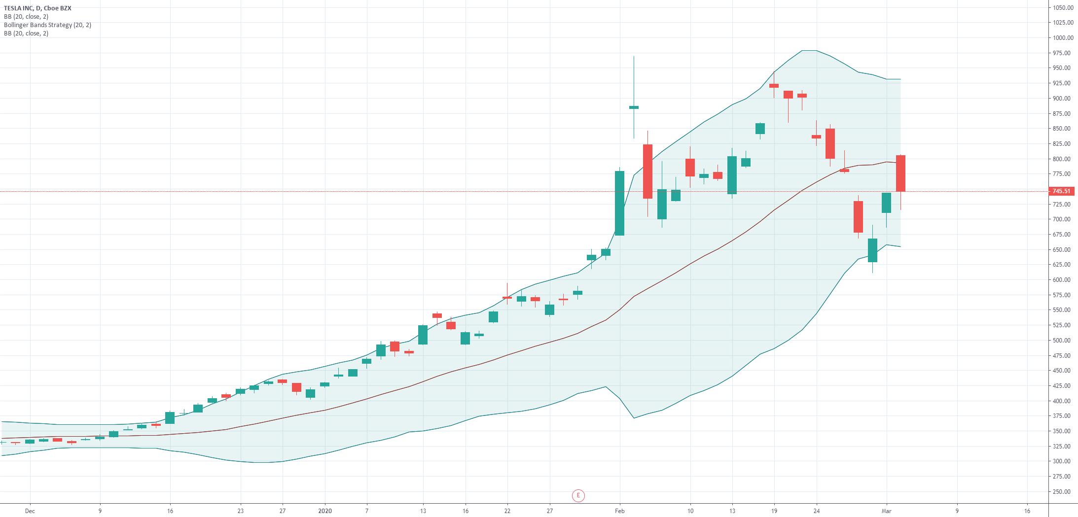 Tesla Inc price forecast - Bollinger Band | TSLA - Macroaxis