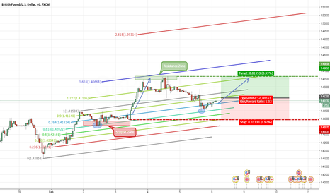 GBPUSD: GBPUSD 1H Fib Channel (Long)