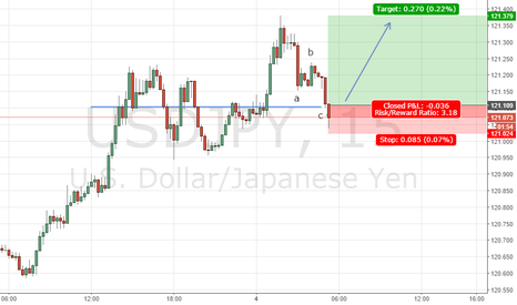 USDJPY: USDJPY: ABC down to support, expect up move