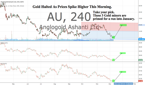 AU: Gold Halted As Prices Spike Higher This Morning.