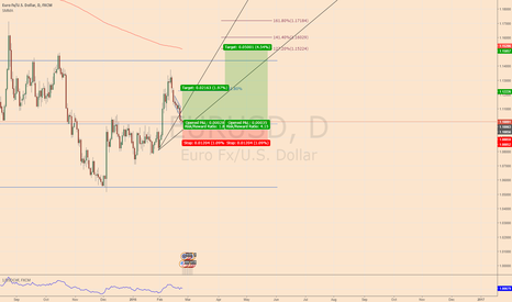 EURUSD: Let see if it can continue up