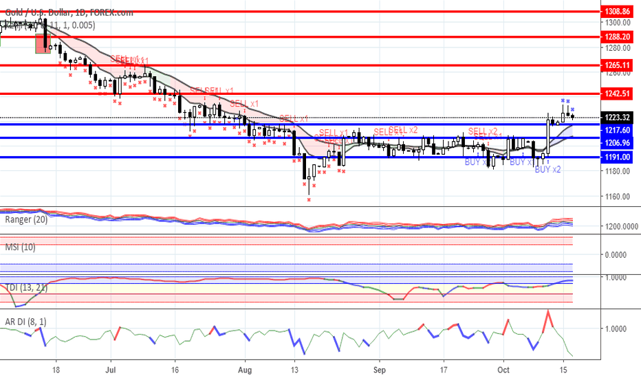 XAUUSD: Range trading: Gold and Oil as for 17/10/2018