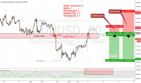 AUDUSD: Short opportunity on the AUDUSD ( IF-THEN )