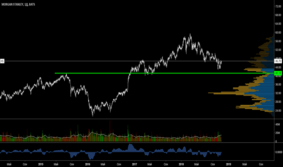 MS: Цена акций Morgan Stanley подошла к поддержке