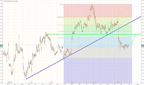 AVP: AVP - Gap Down Complete with Bottom Confirmed