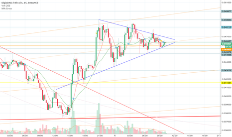 DGDBTC: DGD - Up or Down. What will it be BTC?