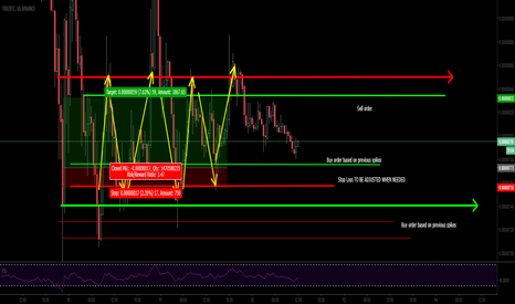 TRXBTC: TRX BTC The REAL short game appears to me!