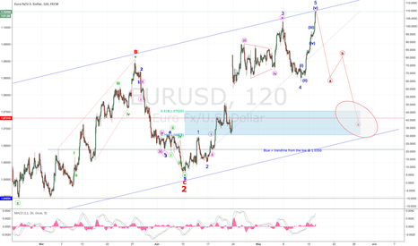 EURUSD: EUR Short is looking likely now - Recount!