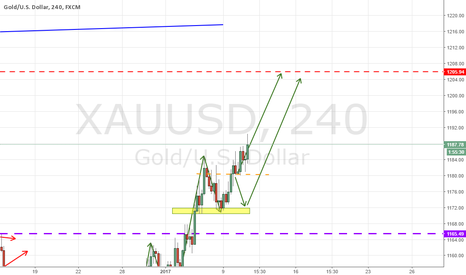 XAUUSD: XAUUSD NEARING THE TARGETS