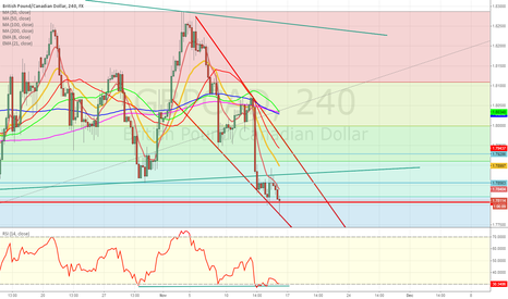 GBPCAD: GBPCAD huge divergence and a falling wedge