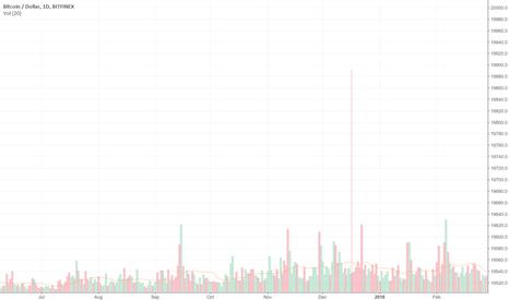BTCUSD: Has Bitcoin gone Parabolic yet?