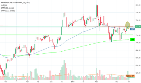 M_M: Short M&M around 745 with Stop Loss 752 trgt 720
