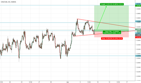 USDCAD: long good idea