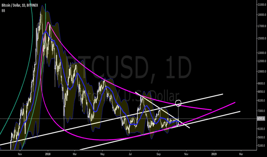 BTCUSD: Bitcoin's Pink Nike Swoosh, and Ascending Channel