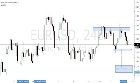 EURUSD: eurusd 18thFeb