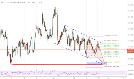 GBPJPY: GBP/JPY channeling with pattern