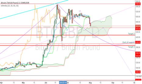 BTCGBP: BTC Short term trend?