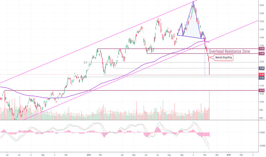 USO: Oil Analysis On Fire! (USO)