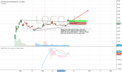 LOCO: LOCO may be crazy but profitable