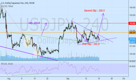 USDJPY: Triangle Pattern?