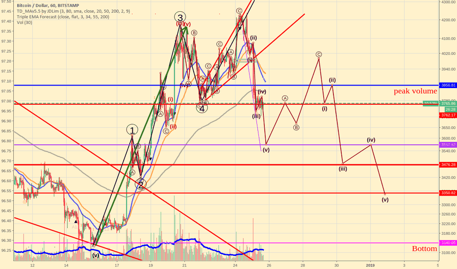 BTCUSD: Bitcoin's probbable correction path in Elliott wave theory