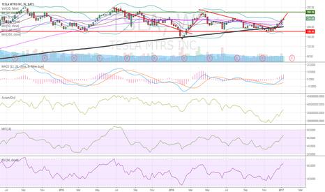 TSLA: interesting chart i have been tracking