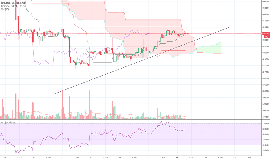 BTCUSD: BTCUSD, 1H: Potential Breakout of Ascending Triangle/Kumo Cloud