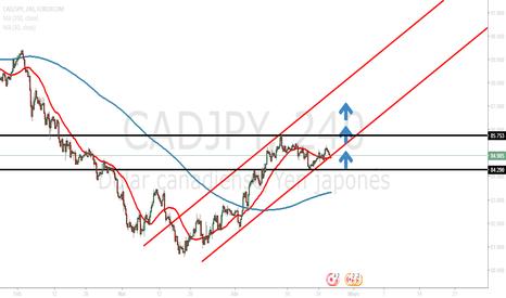 CADJPY: Cad/Jpy 240