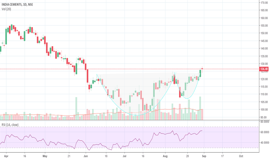 INDIACEM: INDIACEM CUP N HANDLE BREAKOUT