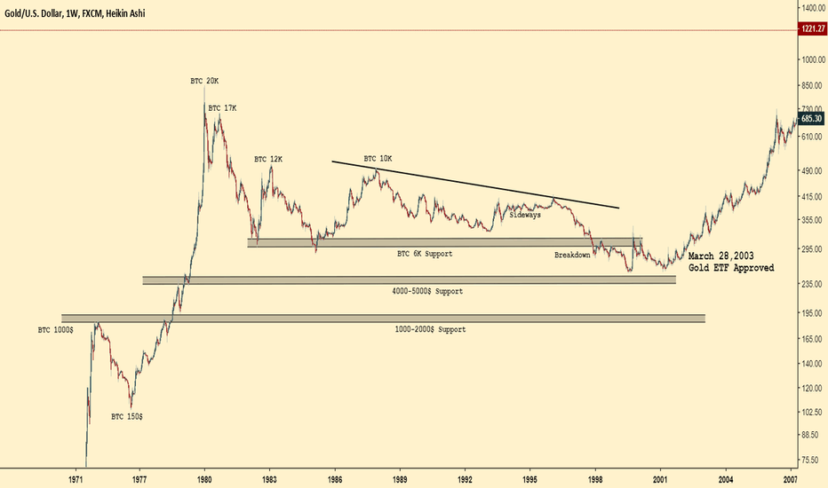 XAUUSD: BTC is Following Gold Chart Of 1980s?