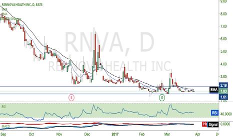 RNVA: LONG here