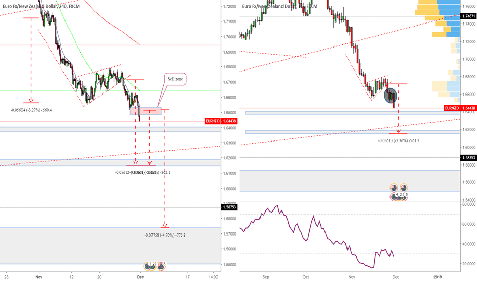 EURNZD: EURNZD Bearish Pennet and Inside bar in Daily chart Sell Limit !