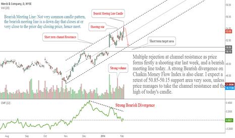 MRK: Merck & Co: Bearish Signals